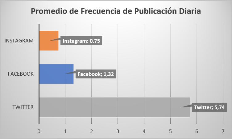 Frecuencia de publicación diaria