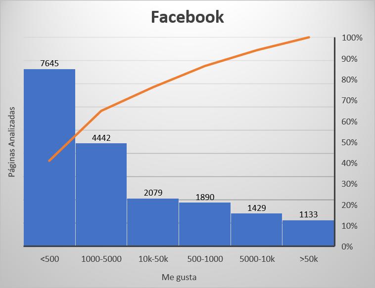 Seguidores de Facebook