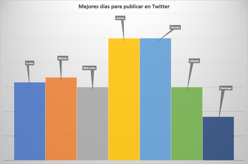 Mejores días para publicar en Twitter