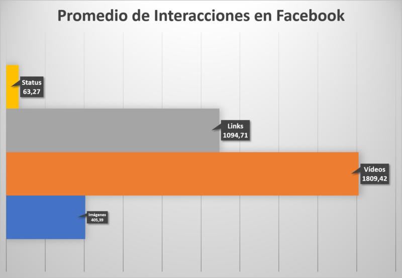Promedio de Interacciones en Facebook