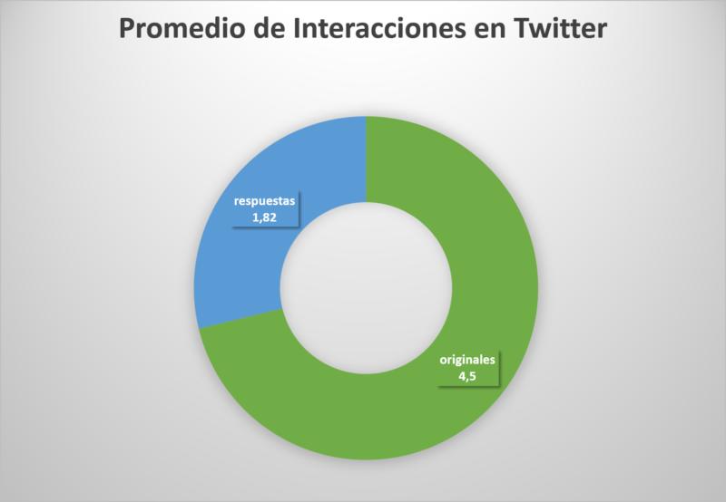 Promedio de Interacciones en Twitter (II)