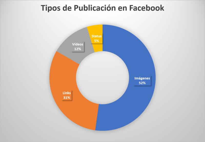 Tipos de Publicación Facebook