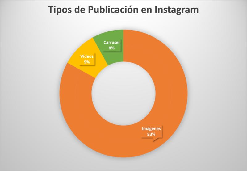 Tipos de Publicación Instagram