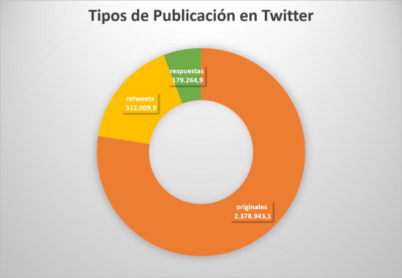 Tipos de Publicación en Twitter II